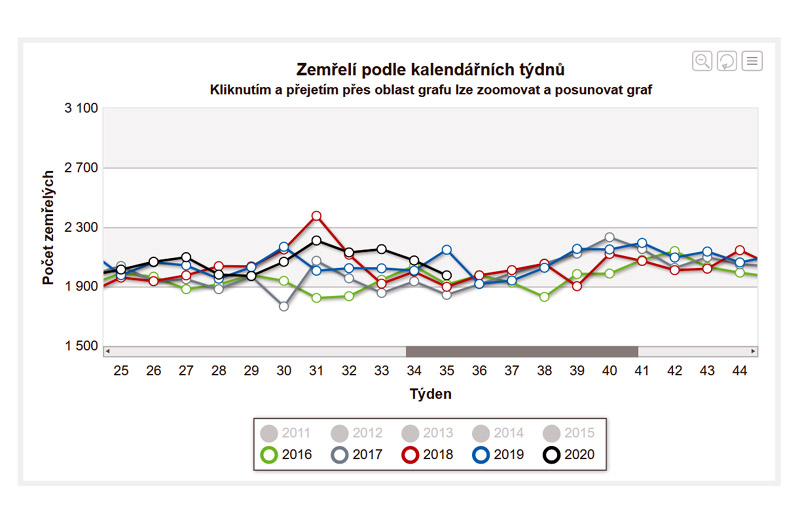 koronavirus počet mrtvých
